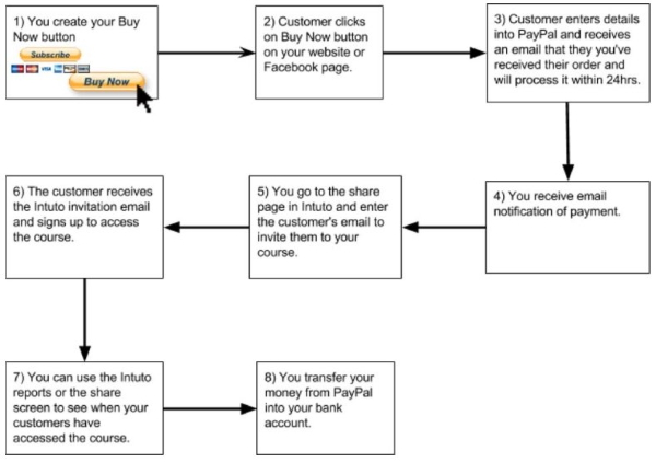Intuto course PayPal purchasing process