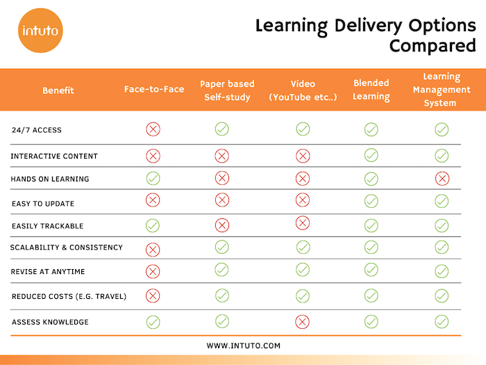 Learning Delivery Options Compared