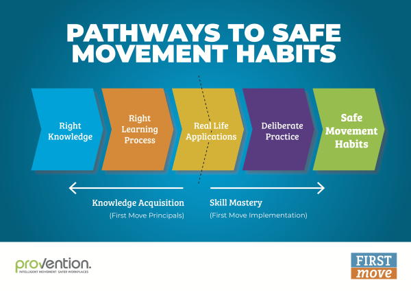 FirstMove-SafeMovementPathway-Poster-A2